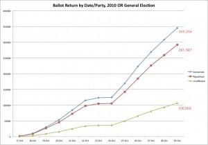 Ballot Returns, 2010 OR General