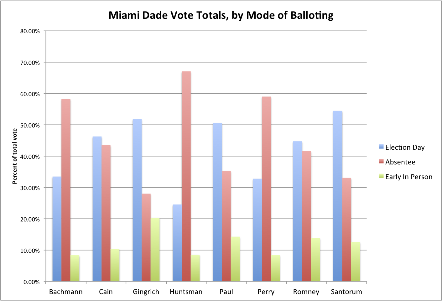 Miami Dade votes by mode