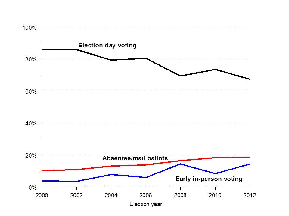 Voting mode usage, 2000 to 2012