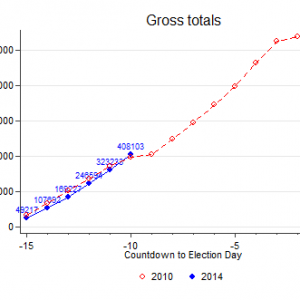 day_to_day_cumulative_gross