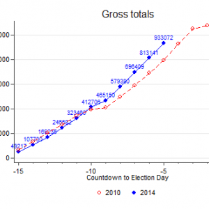 day_to_day_cumulative_gross_20141031