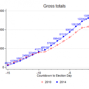 day_to_day_cumulative_gross_20141103